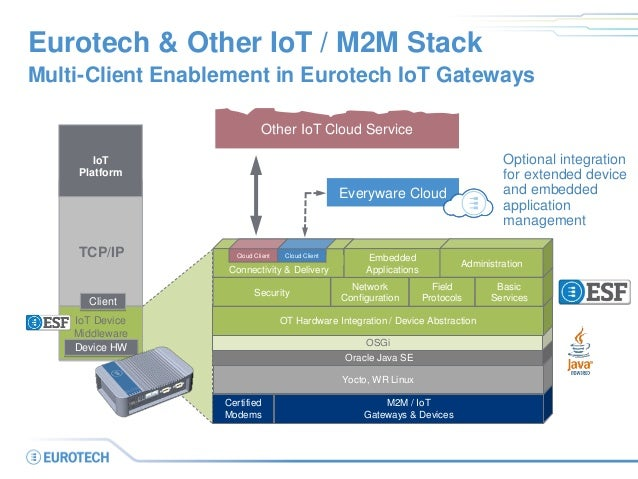 Eurotech & Other IoT / M2M Stack Multi-Client Enablement in Eurotech IoT Gateways Certified Modems M2M / IoT Gateways & De...
