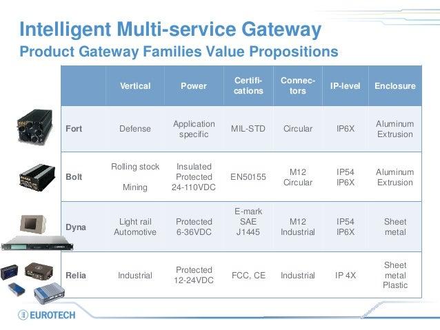 Intelligent Multi-service Gateway Vertical Power Certifi- cations Connec- tors IP-level Enclosure Fort Defense Application...