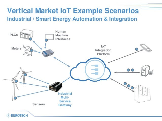 IoT Solutions for Smart Energy Smart Grid and Smart Utility Applicati…