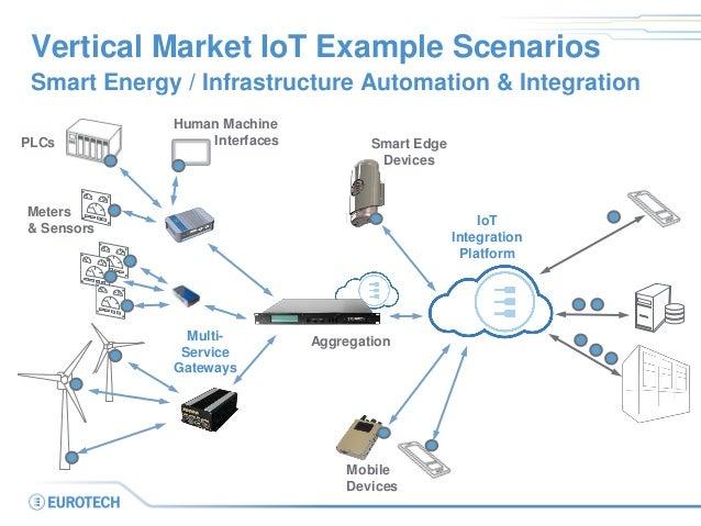 Vertical Market IoT Example Scenarios Smart Energy / Infrastructure Automation & Integration PLCs Meters & Sensors Human M...