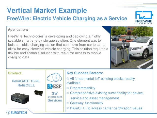 Vertical Market Example FreeWire: Electric Vehicle Charging as a Service Application: FreeWire Technologies is developing ...