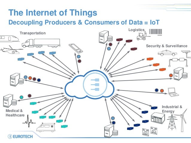 The Internet of Things Decoupling Producers & Consumers of Data = IoT Transportation Logistics Medical & Healthcare Indust...