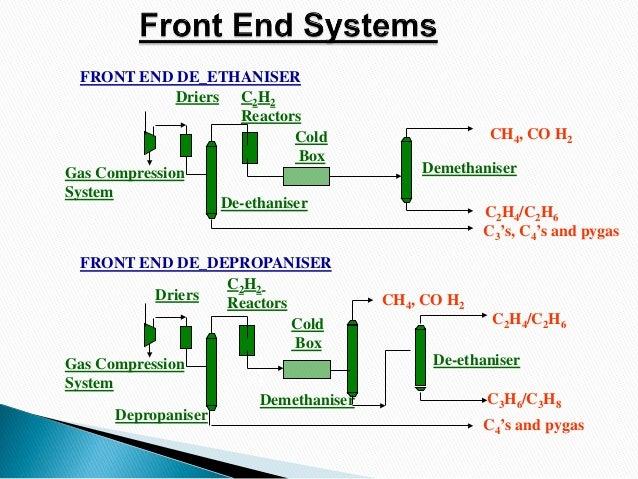 Ethylene Plant Design Considerations