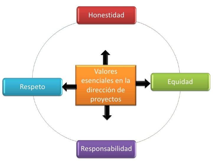 Honestidad              Valores          esenciales en la   EquidadRespeto    dirección de             proyectos          ...