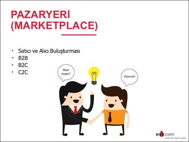 • Satıcı ve Alıcı Buluşturması   • B2B   • B2C   • C2C   PAZARYERİ (MARKETPLACE) Alıyor   musun? Alıyorum!