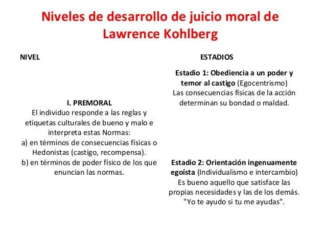 Niveles de desarrollo de juicio moral de Lawrence Kohlberg NIVEL ESTADIOS I. PREMORAL El individuo responde a las reglas y...