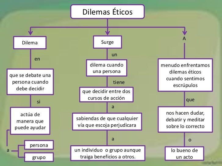 Dilemas Éticos                                                           A      Dilema                   Surge            ...