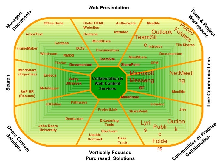 Collaboration & Web Content Services Communities of Practice Collaboration Team & Project Workspaces Vertically Focused Pu...