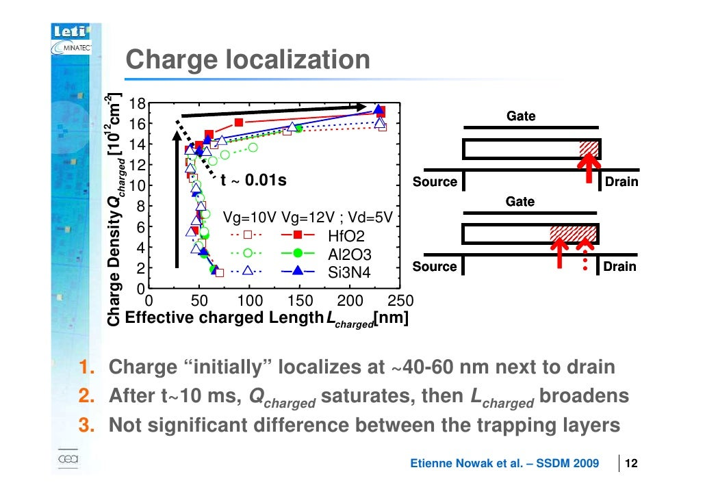 Charge localization   Charge Density Qcharged [10 cm-2]                                       18                          ...