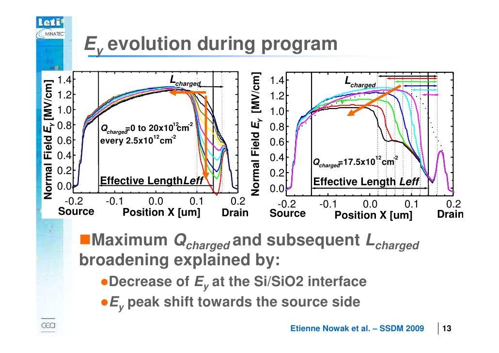 Ey evolution during program                                                       Normal Field EY [MV/cm]   1.4           ...