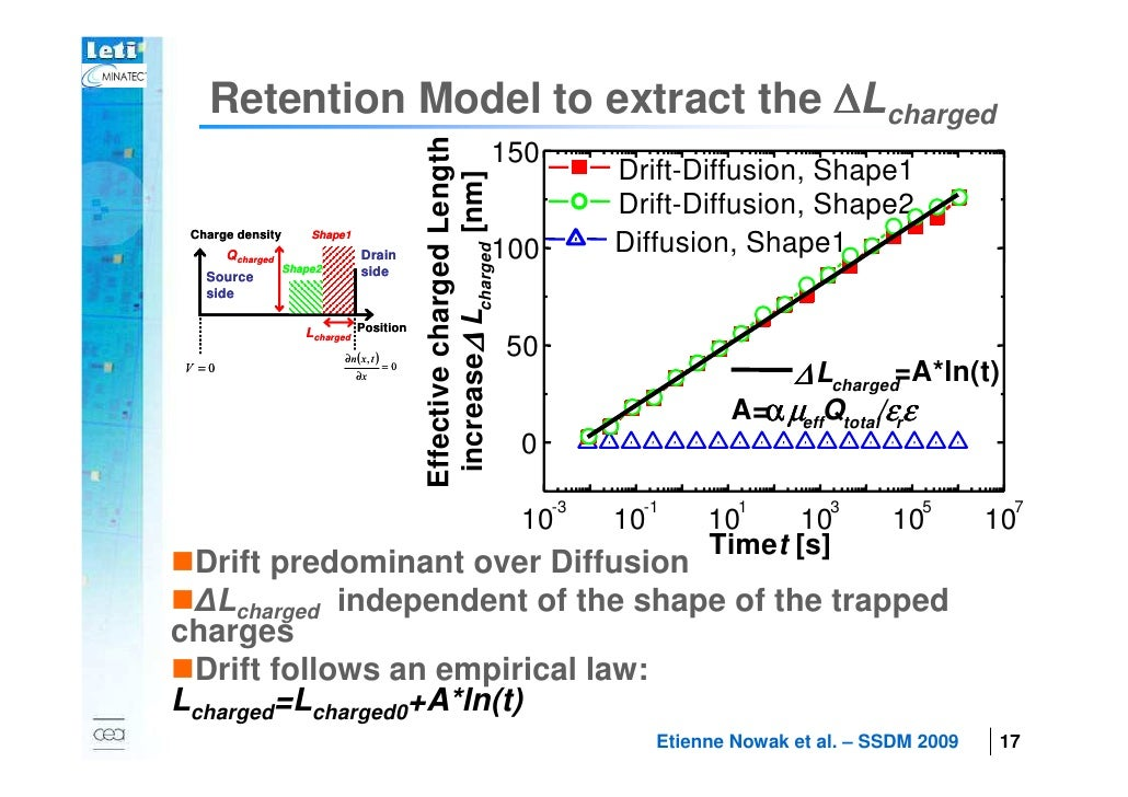 Retention Model to extract the ∆Lcharged                                                       Effective charged Length   ...