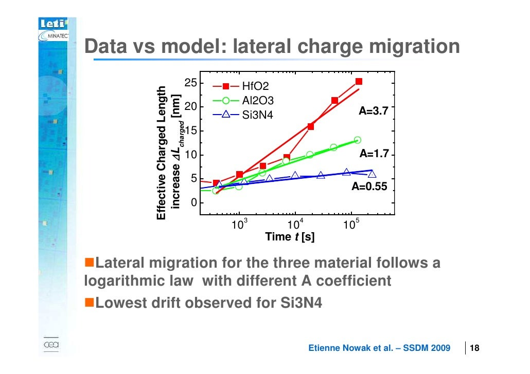 Data vs model: lateral charge migration                                      25       HfO2                  Effective Char...