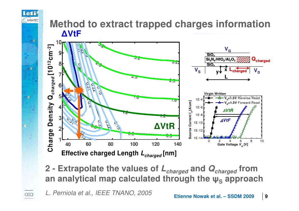 Method to extract trapped charges information                                            ∆VtF    Charge Density Q charged ...