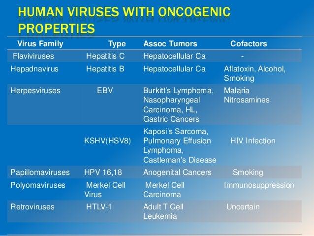 Etiology Of Cancer