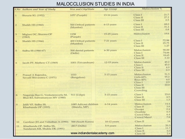 MALOCCLUSION STUDIES IN INDIA www.indiandentalacademy.comwww.indiandentalacademy.com