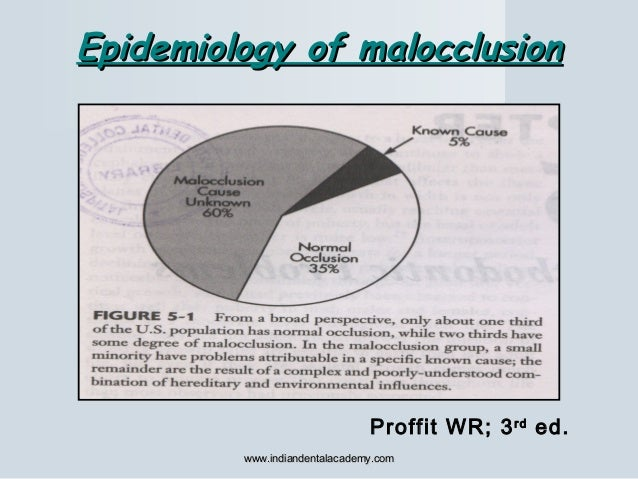 Epidemiology of malocclusionEpidemiology of malocclusion Proffit WR; 3rd ed. www.indiandentalacademy.comwww.indiandentalac...
