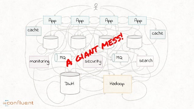 A giant mess! App App App App search HadoopDWH monitoring security MQ MQ cache cache
