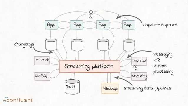 Streaming platform DWH Hadoop security App App App App search NoSQL monitor ing request-response messaging OR stream proce...