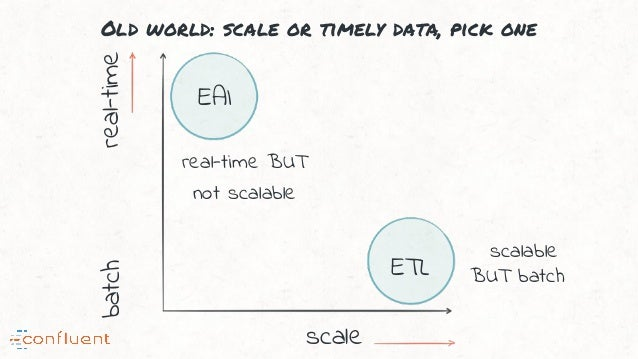 Old world: scale or timely data, pick one real-time scale batch EAI ETL real-time BUT not scalable scalable BUT batch