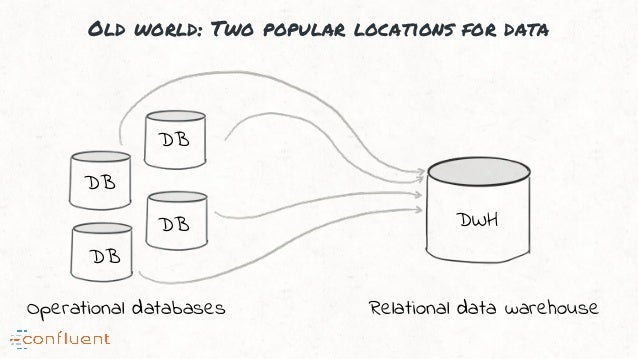 Old world: Two popular locations for data Operational databases Relational data warehouse DB DB DB DB DWH