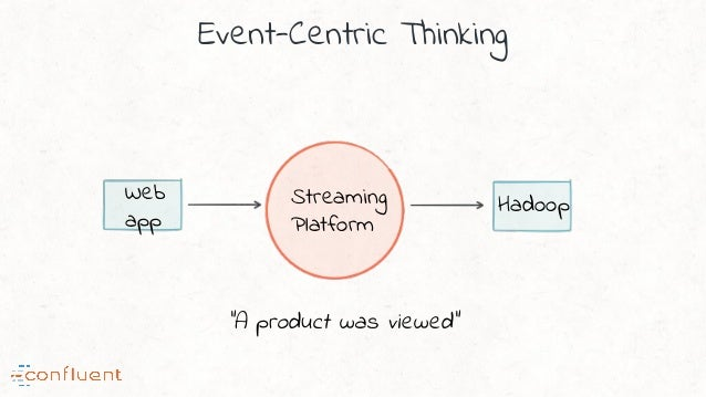 """Event-Centric Thinking Streaming Platform """"A product was viewed"""" HadoopWeb app"""