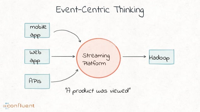 """Event-Centric Thinking Streaming Platform """"A product was viewed"""" Hadoop Web app mobile app APIs"""