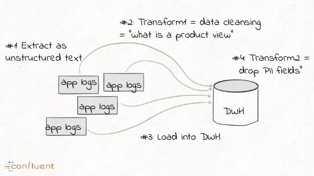 """app logs app logs app logs app logs #1: Extract as unstructured text #2: Transform1 = data cleansing = """"what is a product ..."""