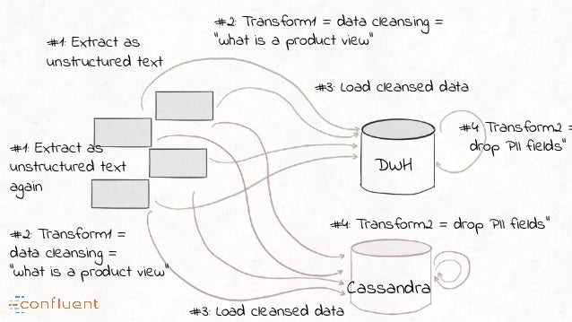 """#1: Extract as unstructured text #2: Transform1 = data cleansing = """"what is a product view"""" #4: Transform2 = drop PII fiel..."""