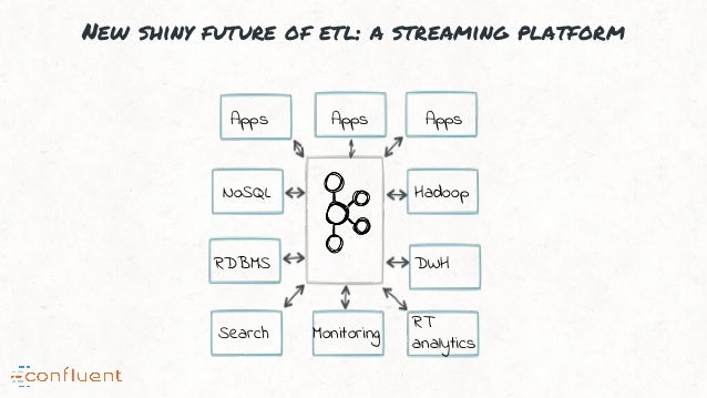 New shiny future of etl: a streaming platform NoSQL RDBMS Hadoop DWH Apps Apps Apps Search Monitoring RT analytics