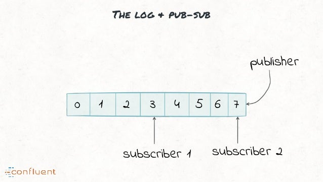 The log & pub-sub 0 1 2 3 4 5 6 7 publisher subscriber 1 subscriber 2