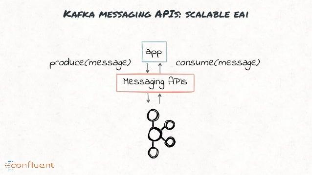 Kafka messaging APIs: scalable eai app Messaging APIs produce(message) consume(message)