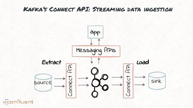 Kafka's Connect API: Streaming data ingestion app Messaging APIsMessaging APIs ConnectAPI ConnectAPI app source sink Extra...