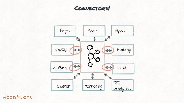 Connectors! NoSQL RDBMS Hadoop DWH Search Monitoring RT analytics Apps Apps Apps