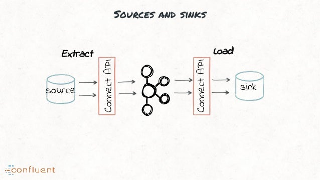 Sources and sinks ConnectAPI ConnectAPI source sink Extract Load