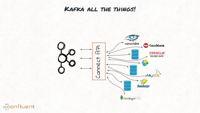 Kafka all the things! ConnectAPI