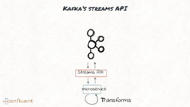 Kafka's streams API Streams API microservice Transforms