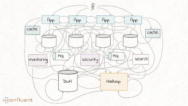 App App App App search HadoopDWH monitoring security MQ MQ cache cache