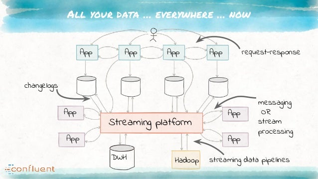 All your data … everywhere … now Streaming platform DWH Hadoop App App App App App App App App request-response messaging ...