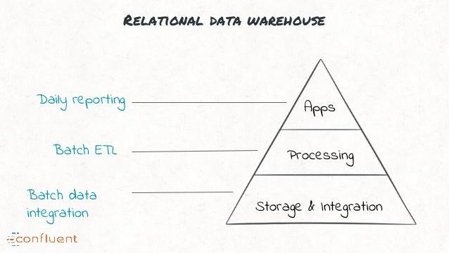 Relational data warehouse Storage & Integration Processing Apps Batch data integration Batch ETL Daily reporting