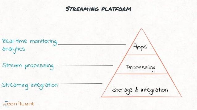 Streaming platform Storage & Integration Processing Apps Streaming integration Stream processing Real-time monitoring, ana...