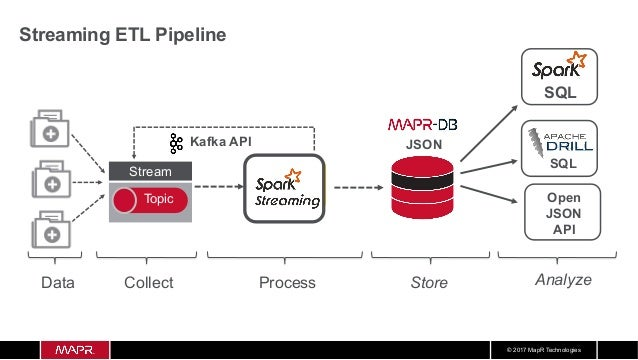 Structured Streaming Data Pipeline Using Kafka, Spark, and MapR-DB Slide 3