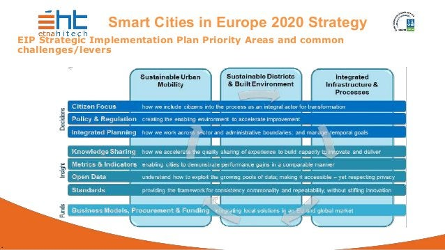 . Smart Cities in Europe 2020 Strategy EIP Strategic Implementation Plan Priority Areas and common challenges/levers