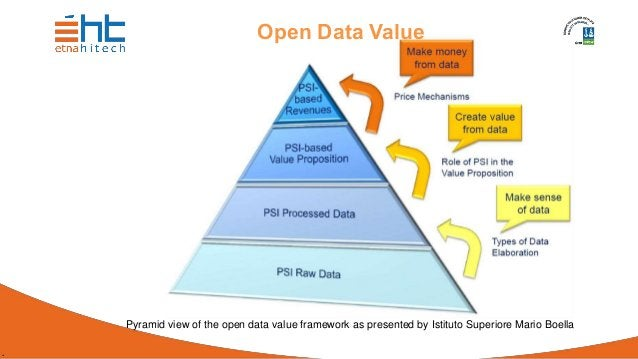 . Open Data Value Pyramid view of the open data value framework as presented by Istituto Superiore Mario Boella