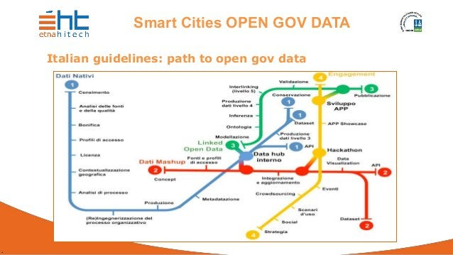 . Smart Cities OPEN GOV DATA Italian guidelines: path to open gov data