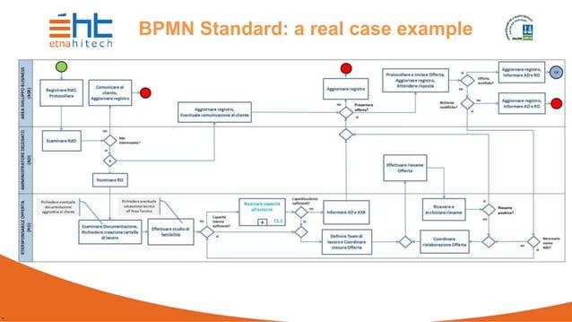 . BPMN Standard: a real case example xxxxxxxxxxxx