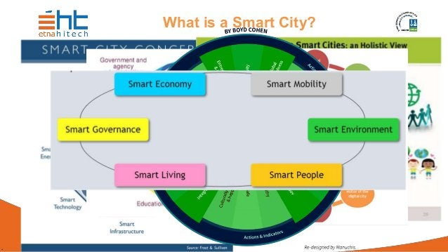 . What is a Smart City?