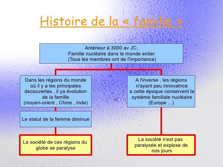 Histoire de la «famille»