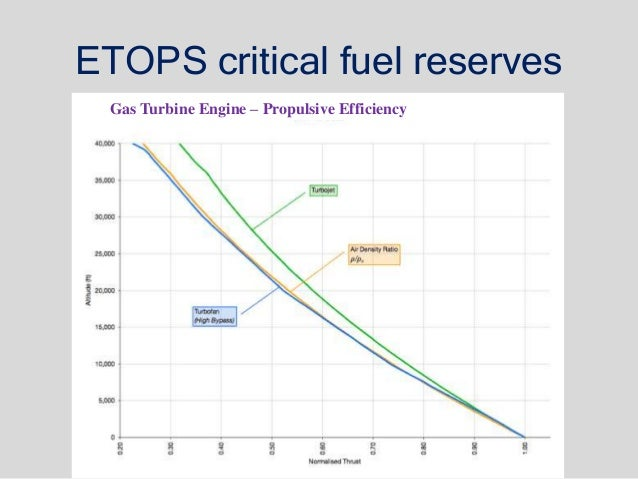Etops Extended Twinned Engine Operations