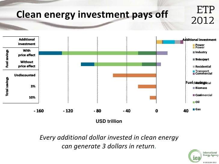 Clean energy emergency