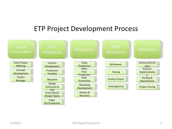 ETP Project Development Process   Client                Pre-                                       Post-Consultation      ...